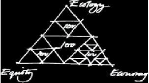 esquema básico de la filosofía de McDonough (ecología,economía,equidad, es decir, sostenibilidad ambiental,económica y social).