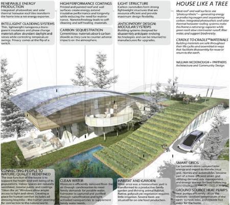 En la primavera de 2009, The Wall Street Journal encargó a McDonough de proyectar una casa futurista y sostenible. Así fue como, usando la Naturaleza como fuente de inspiración, su equipo de dispuso a diseñar una casa que funciona como un árbol. La casa usa la luz solar para generar energía, limpia el agua, captura el dióxido de carbono, proporciona hábitats naturales y produce oxígeno y alimento. Para lograr todo esto se incorpora la nanotecnología al diseño. Pese a que estas tecnologías son conceptuales, algunas de ellas están en fase de desarrollo. Como un árbol, la casa genera ventajas ambientales positivas con el tiempo. Los materiales de la casa son diseñados para que, al final de su vida útil, sean fácilmente desmontados convirtiéndose en nutrientes seguros para la industria humana o la biosfera siguiendo el principio del Cradle to Cradle.