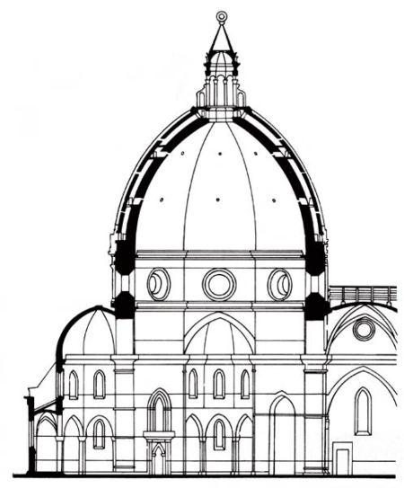 Sección de la cúpula